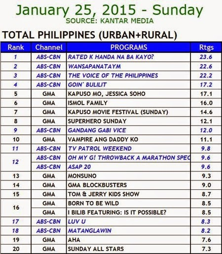 Kantar Media National TV Ratings - Jan. 25, 2015 (Sun)