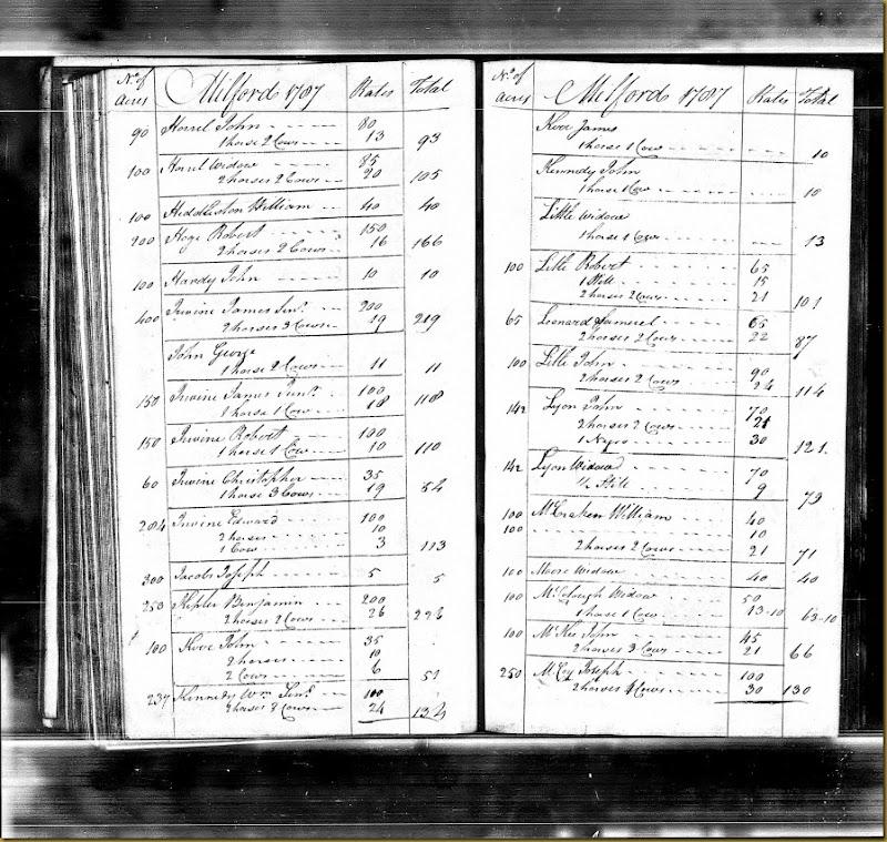 Pennsylvania, Tax and Exoneration, 1768-1801 pg 94