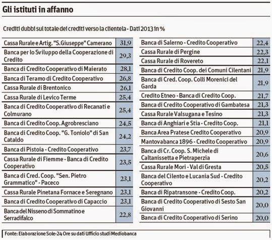 lista banche fallite