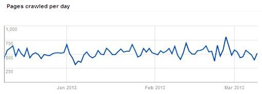 Google Webmaster Tool Crawl Stats