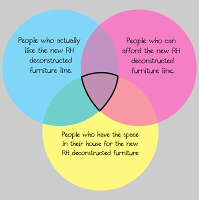 venn diagram
