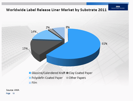 worlwide release market