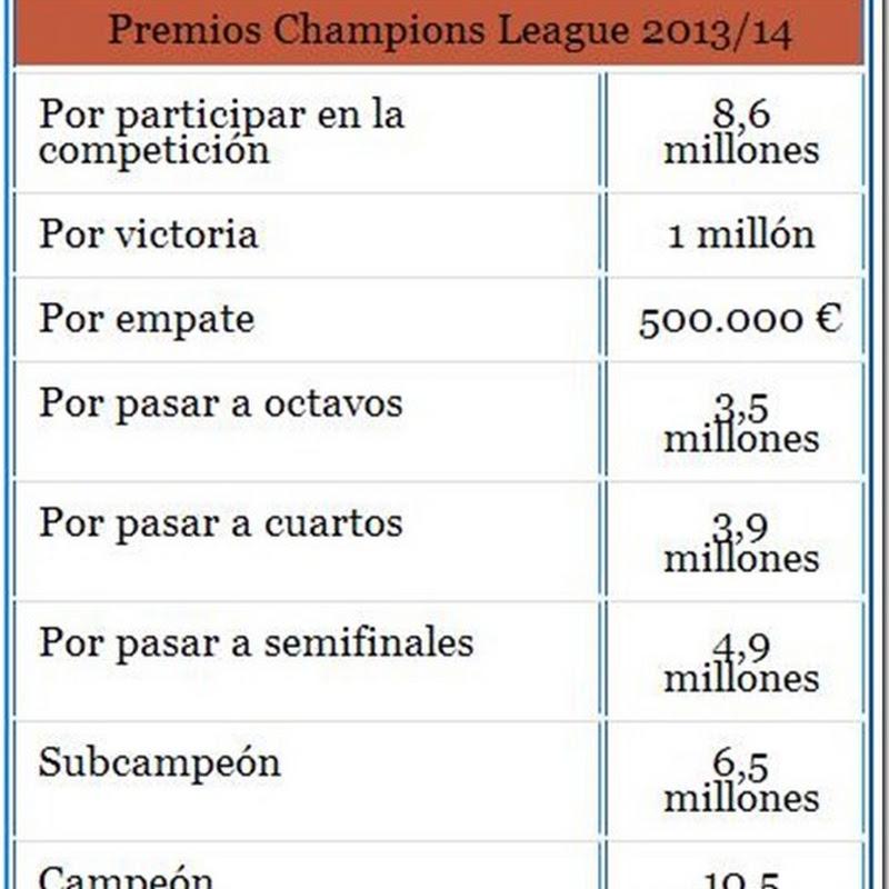 La Champions League no entiende de crisis: éstos son los suculentos premios que repartirá en esta temporada (2013)