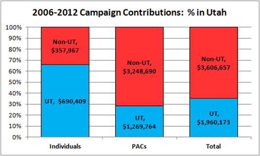 2006-2012 Campaign Contributions for Jim Matheson:  % in Utah