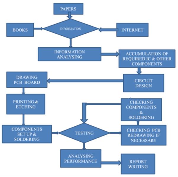 Digital fare Meter Methodology
