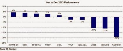 syariah_stocks_performance