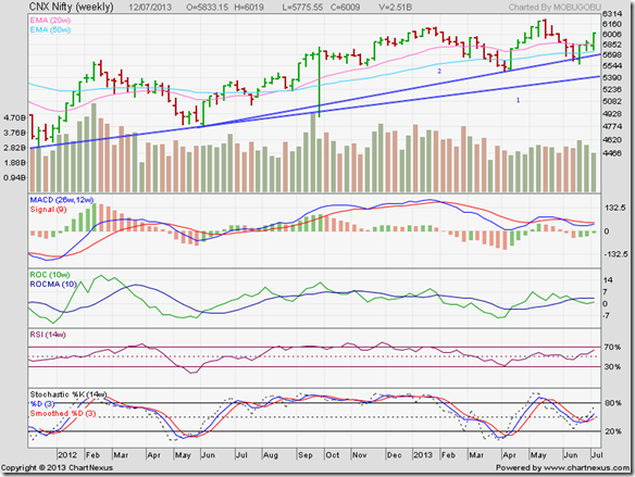 Nifty_Jul1213