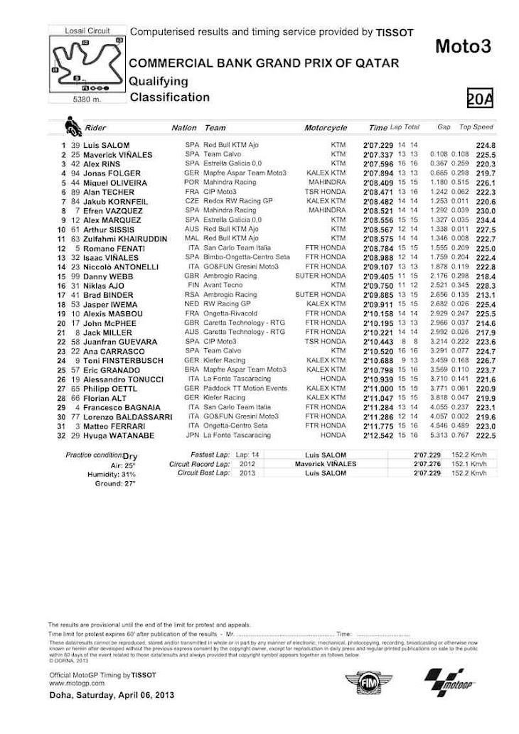 qatar-moto3-qualifiche.jpg