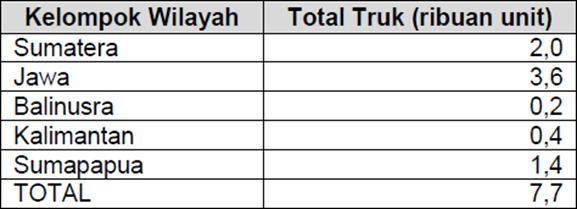 jumlah truk yang tersebar di seluruh wilayah Indonesia