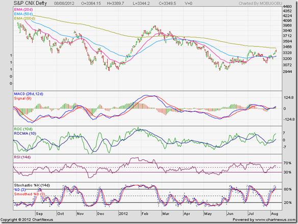 S&P CNX Defty_Aug0812