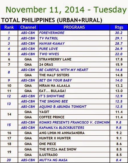 Kantar Media National TV Ratings - Nov 11, 2014 (Tuesday)