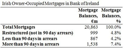 BOI Mortgages