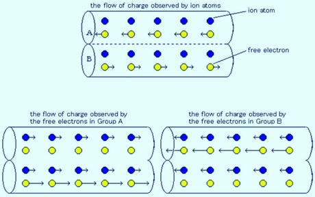 relative flow of charges in double electric wires (In each case, magnetic field does not appear.)