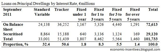 Principal Dwelling Loans by Interest Rate