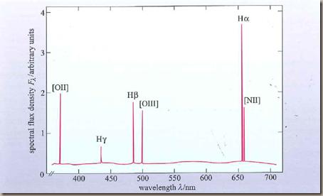 HII-spectra