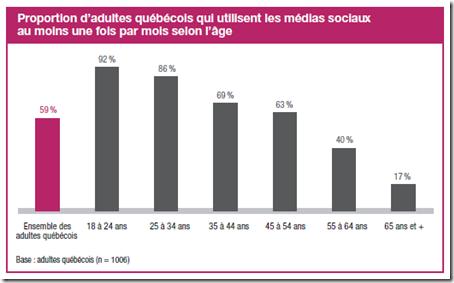 % adultes utilisant les médias sociaux, 2000-2010