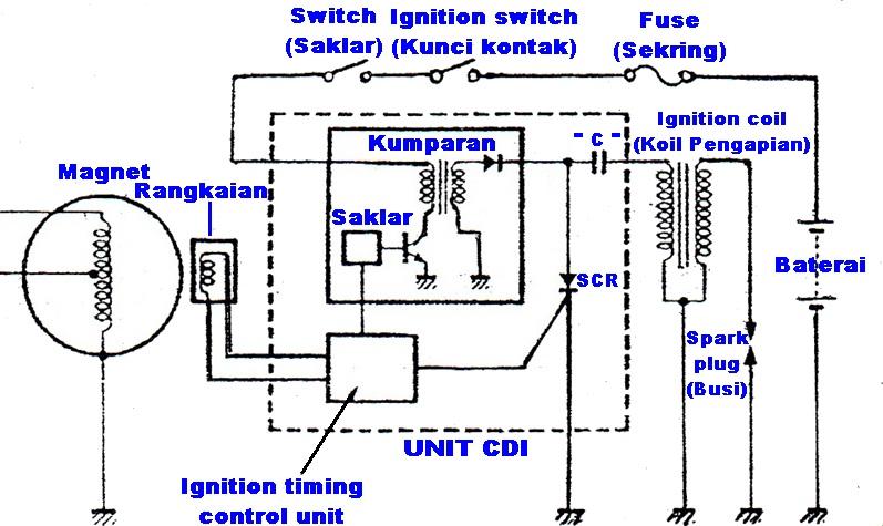 Sistem pengapian cdi dc segudang info cara kerja sistem pengapian cdi dengan arus dc yaitu pada saat kunci kontak di on kan arus akan mengalir dari baterai menuju sakelar ccuart Gallery