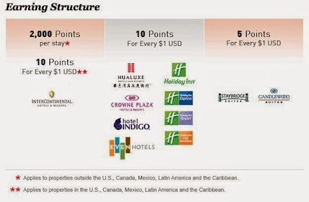 Earning structure - IHG Rewards.JPG