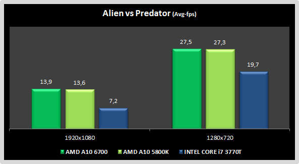 AvP AMD A10 6700