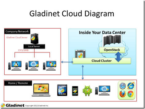 Gladinet Cloud Overview (1)