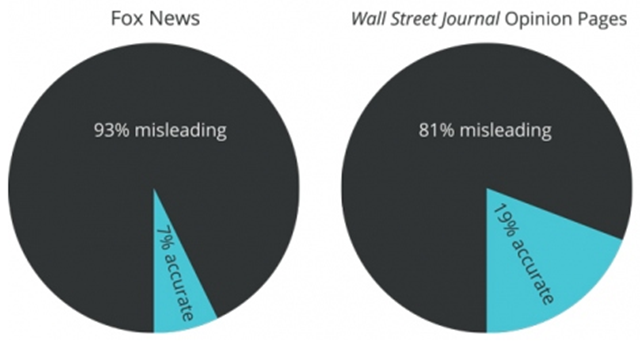 Left: Misleading vs. accurate coverage of climate science on Fox News Channel and the Wall Street Journal, February to July 2012. Right: Accurate vs. misleading coverage of climate science in the Wall Street Journal opinion section, August 2011 to July 2012. Graphic by Grist with data from the Union of Concerned Scientists