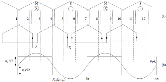 Elementary three-phase winding with 2p1 = 4 poles and Ns = 12 slots: (a) coils of phase A in series and (b) phase A magnetomotive force (mmf ) for maximum phase current