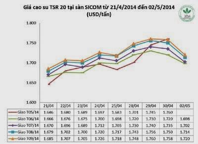 Giá cao su thiên nhiên trong tuần từ ngày 28.4 đến 02.5.2014