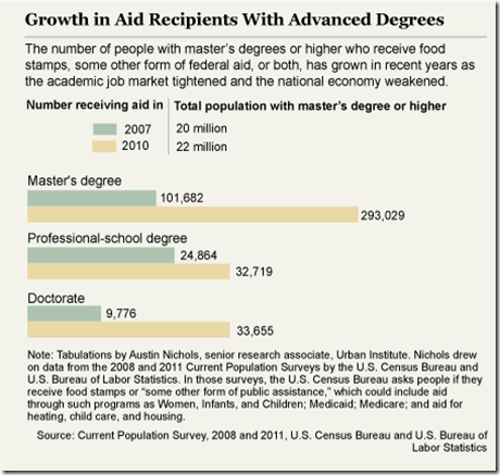 Food Stamp With Advanced Degree