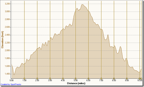 Mind over matter 15k elevation profile
