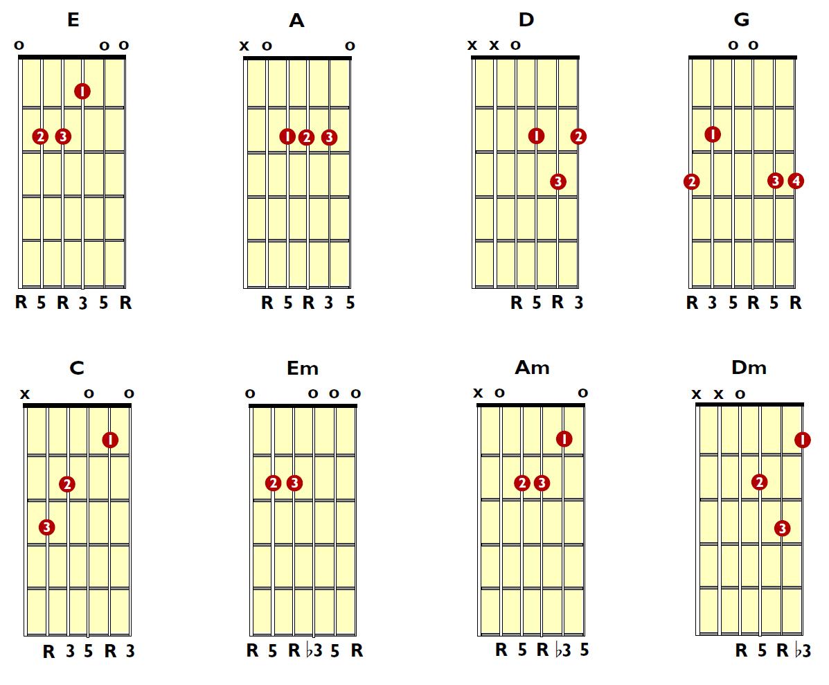 Jocks Seo Guitar Tabs