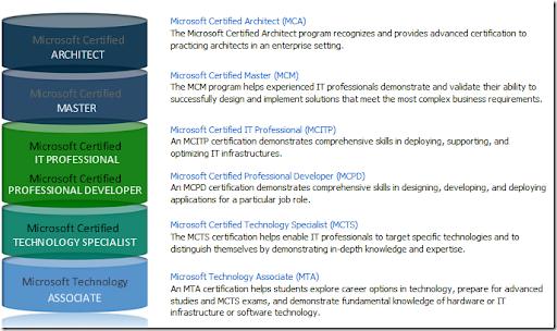 microsoft certification schools
