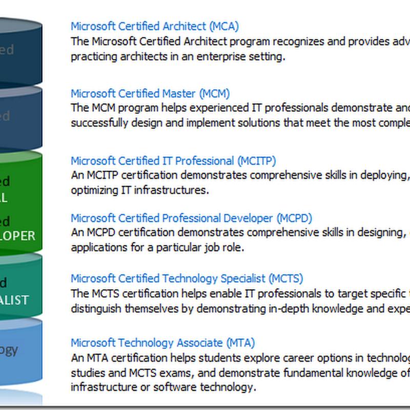 Santhosh Sivarajans Blog Microsoft Certification Overview