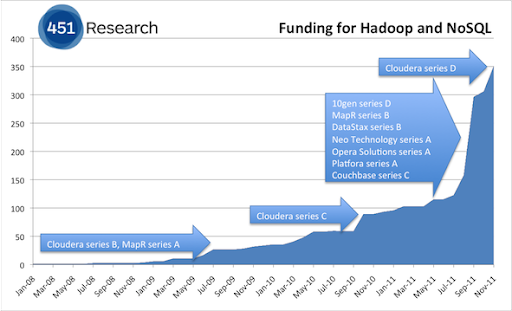 VC funding for Hadoop and NoSQL