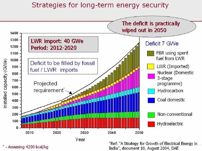 India-Nuclear-Energy-2050-01