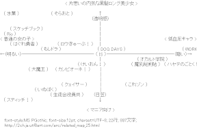 [AA]アニメ関連図