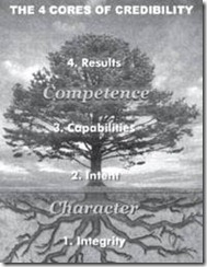 Covey tree metaphor