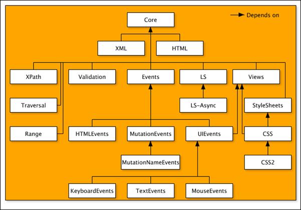 dom-architecture