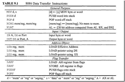 Intel 8086 8086 Instruction Set Data Transfer Instructions