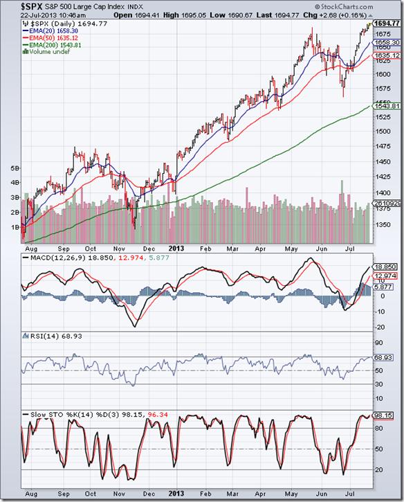 S&P 500_Jul1913
