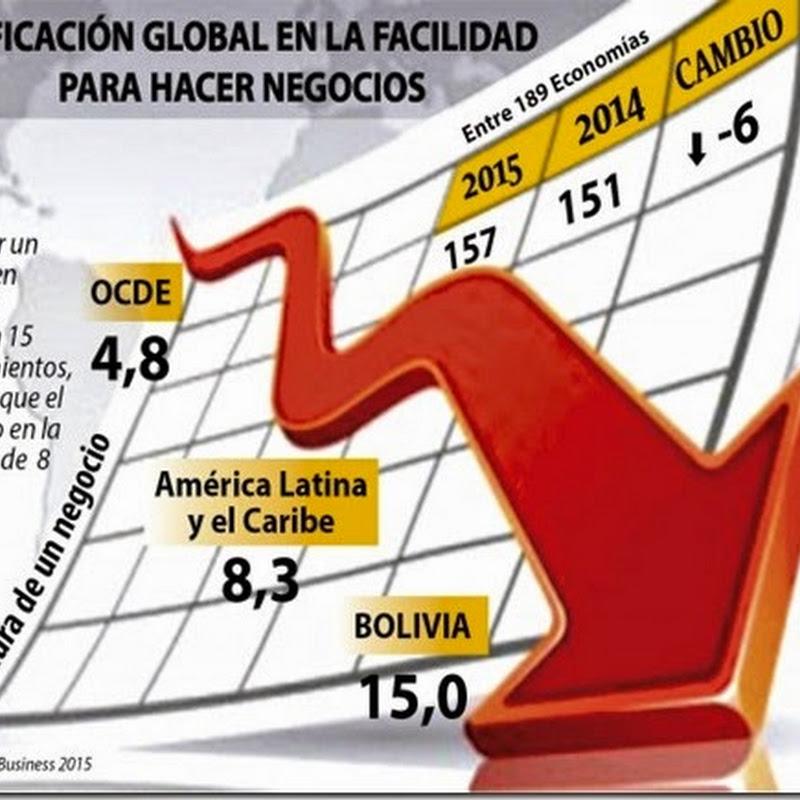Bolivia: Decae el clima para los negocios