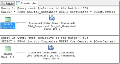 Abfrageplan - Stored Procedure