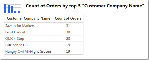 The data for a chart showing the top 5 customers.