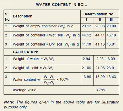 Water Content Chart