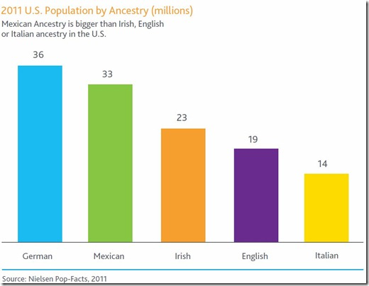 US Population by Ancestry
