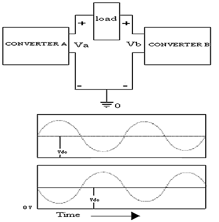A dc biased voltage appears at each end of the load with respect to the ground