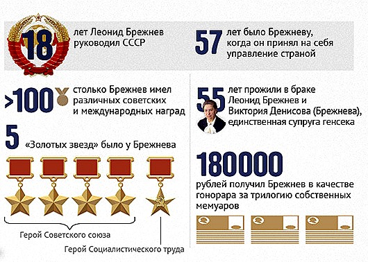 brezhnev_infogr_upd(2)