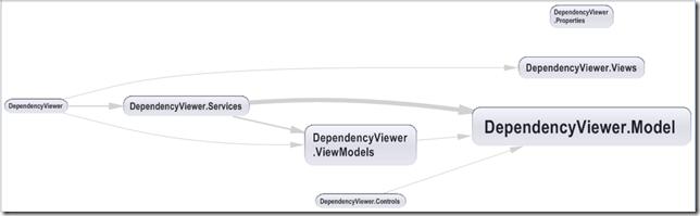 DependencyMatrix-Graph