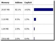 Vedere quanta memoria consumano gli addon di Firefox sul browser