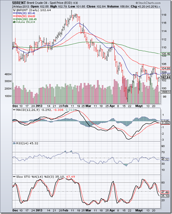 BrentCrude_May2713