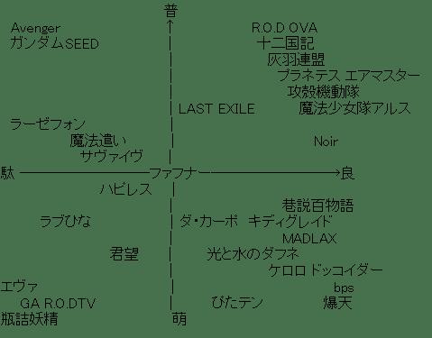 アニメ 4象限マトリクス